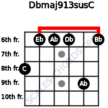Dbmaj9/13sus/C for guitar on frets 8, 6, 6, 6, 9, 6