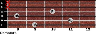 Dbmajor6 for guitar on frets 9, 11, 8, 10, x, x