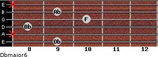 Dbmajor6 for guitar on frets 9, x, 8, 10, 9, x