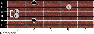 Dbmajor6 for guitar on frets x, 4, 3, 3, 6, 4
