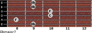 Dbmajor7 for guitar on frets 9, 8, 10, 10, 9, 9
