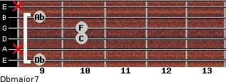 Dbmajor7 for guitar on frets 9, x, 10, 10, 9, x