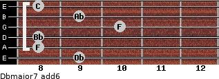 Dbmajor7(add6) for guitar on frets 9, 8, 8, 10, 9, 8