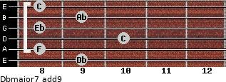 Dbmajor7(add9) for guitar on frets 9, 8, 10, 8, 9, 8