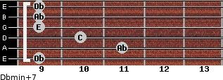 Dbmin(+7) for guitar on frets 9, 11, 10, 9, 9, 9