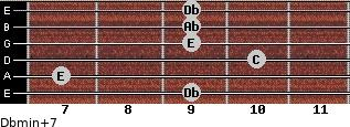 Dbmin(+7) for guitar on frets 9, 7, 10, 9, 9, 9