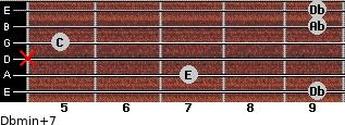 Dbmin(+7) for guitar on frets 9, 7, x, 5, 9, 9