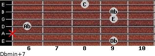 Dbmin(+7) for guitar on frets 9, x, 6, 9, 9, 8