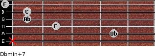 Dbmin(+7) for guitar on frets x, 4, 2, 1, 1, 0