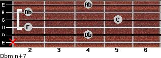 Dbmin(+7) for guitar on frets x, 4, 2, 5, 2, 4