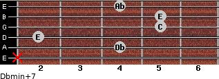 Dbmin(+7) for guitar on frets x, 4, 2, 5, 5, 4