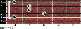Dbmin(+7) for guitar on frets x, 4, 6, 5, 5, 4