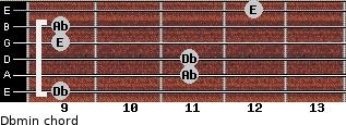 Dbmin for guitar on frets 9, 11, 11, 9, 9, 12