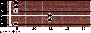 Dbmin for guitar on frets 9, 11, 11, 9, 9, 9
