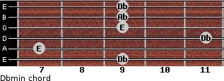 Dbmin for guitar on frets 9, 7, 11, 9, 9, 9
