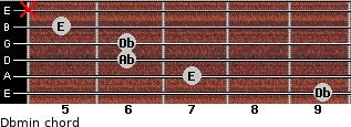 Dbmin for guitar on frets 9, 7, 6, 6, 5, x