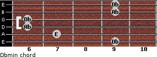 Dbmin for guitar on frets 9, 7, 6, 6, 9, 9