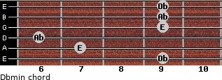 Dbmin for guitar on frets 9, 7, 6, 9, 9, 9