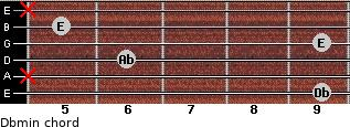 Dbmin for guitar on frets 9, x, 6, 9, 5, x