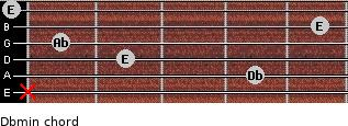 Dbmin for guitar on frets x, 4, 2, 1, 5, 0