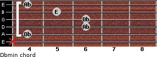 Dbmin for guitar on frets x, 4, 6, 6, 5, 4