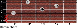 Dbmin for guitar on frets x, x, 11, 13, 14, 12