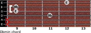 Dbmin for guitar on frets x, x, 11, 9, 9, 12