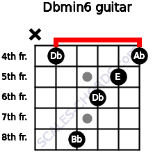 Dbmin6 for guitar on frets x, 4, 8, 6, 5, 4