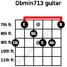 Dbmin7/13 for guitar on frets 9, 7, 8, 9, 9, 7