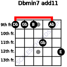 Dbmin7(add11) for guitar on frets 9, 9, 9, 11, 9, 12