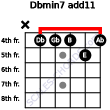 Dbmin7(add11) for guitar on frets x, 4, 4, 4, 5, 4
