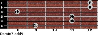 Dbmin7(add9) for guitar on frets 9, 11, 11, 8, 12, 12