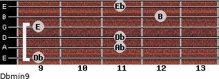 Dbmin9 for guitar on frets 9, 11, 11, 9, 12, 11