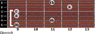 Dbmin9 for guitar on frets 9, 11, 9, 9, 12, 11