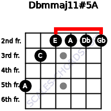 Dbm(maj11)#5/A for guitar on frets 5, 3, 2, 2, 2, 2