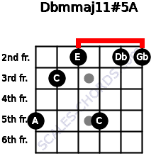 Dbm(maj11)#5/A for guitar on frets 5, 3, 2, 5, 2, 2