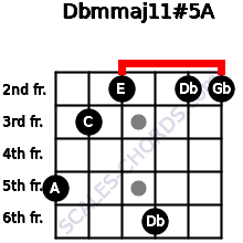 Dbm(maj11)#5/A for guitar on frets 5, 3, 2, 6, 2, 2