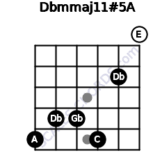 Dbm(maj11)#5/A for guitar on frets 5, 4, 4, 5, 2, 0