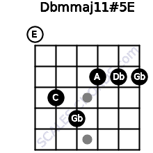 Dbm(maj11)#5/E for guitar on frets 0, 3, 4, 2, 2, 2
