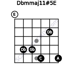 Dbm(maj11)#5/E for guitar on frets 0, 4, 4, 5, 2, 5