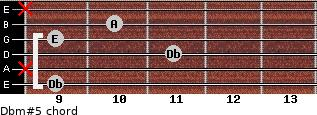Dbm#5 for guitar on frets 9, x, 11, 9, 10, x