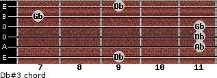 Db#3 for guitar on frets 9, 11, 11, 11, 7, 9