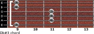 Db#3 for guitar on frets 9, 11, 11, 11, 9, 9