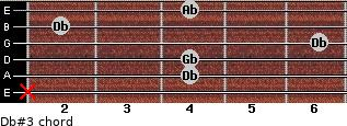 Db#3 for guitar on frets x, 4, 4, 6, 2, 4