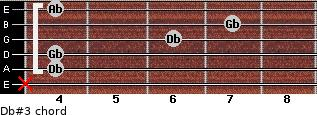 Db#3 for guitar on frets x, 4, 4, 6, 7, 4