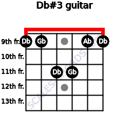 Db#3 for guitar on frets 9, 9, 11, 11, 9, 9