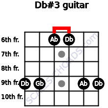 Db#3 for guitar on frets 9, 9, 6, 6, 9, 9