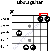 Db#3 for guitar on frets x, 4, 6, 6, 2, 2