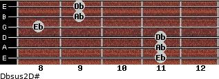 Dbsus2/D# for guitar on frets 11, 11, 11, 8, 9, 9
