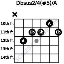 Dbsus2/4(#5)/A for guitar on frets x, 12, 11, 11, 10, 11